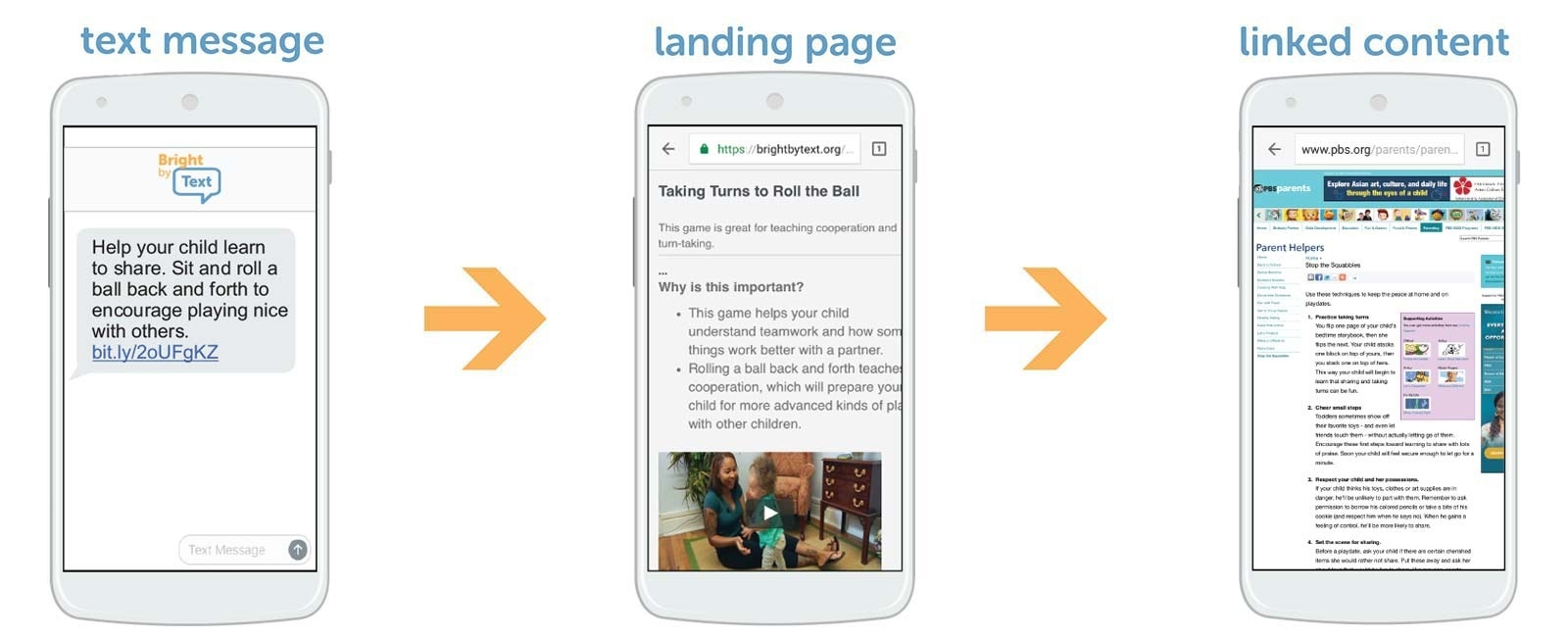 Image of BBT text message sent landing page and linked content